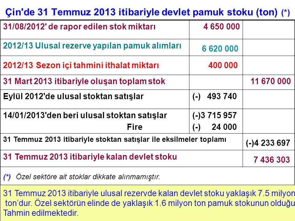Çin de 31 Temmuz 2013 itibariyle devlet pamuk stoku (ton) (*) 31/08/2012 de rapor edilen stok miktarı4 650 000 2012/13 Ulusal rezerve yapılan pamuk alımları 6 620 000 2012/13 Sezon içi tahmini ithalat miktarı 400 000 31 Mart 2013 itibariyle oluşan toplam stok 11 670 000 Eylül 2012 de ulusal stoktan satışlar(-) 493 740 14/01/2013 den beri ulusal stoktan satışlar Fire (-)3 715 957 (-) 24 000 31 Temmuz 2013 itibariyle stoktan satışlar ile eksilmeler toplamı (-)4 233 697 31 Temmuz 2013 itibariyle kalan devlet stoku 7 436 303 (*) Özel sektöre ait stoklar dikkate alınmamıştır.