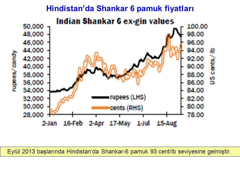 Hindistan'da Shankar 6 pamuk fiyatları Eylül 2013 başlarında Hindistan'da Shankar-6 pamuk 93 cent/lb seviyesine gelmiştir.