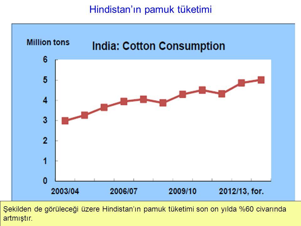 Hindistan'ın pamuk tüketimi Şekilden de görüleceği üzere Hindistan'ın pamuk tüketimi son on yılda %60 civarında artmıştır.