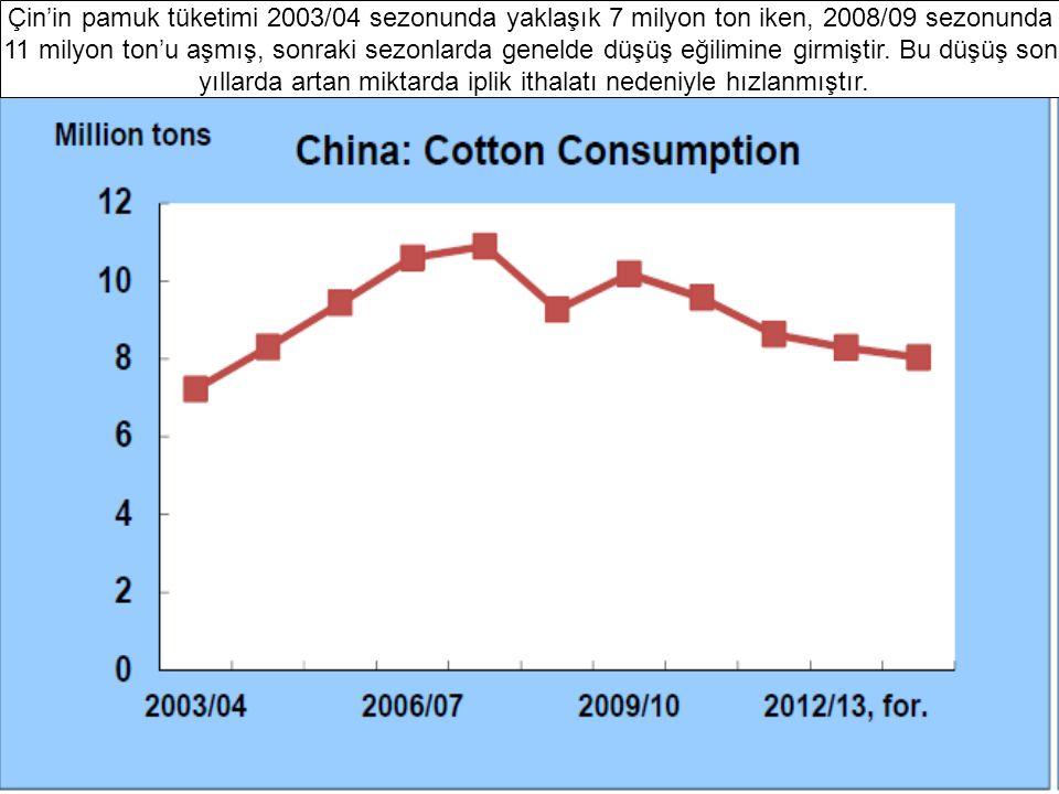 Çin'in pamuk tüketimi 2003/04 sezonunda yaklaşık 7 milyon ton iken, 2008/09 sezonunda 11 milyon ton'u aşmış, sonraki sezonlarda genelde düşüş eğilimine girmiştir.