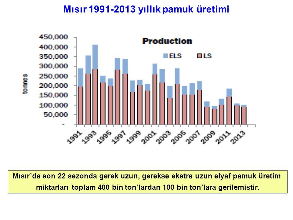 Mısır 1991-2013 yıllık pamuk üretimi Mısır'da son 22 sezonda gerek uzun, gerekse ekstra uzun elyaf pamuk üretim miktarları toplam 400 bin ton'lardan 100 bin ton'lara gerilemiştir.