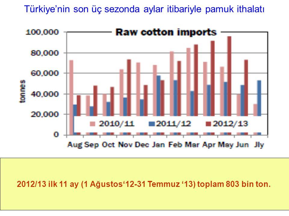 Türkiye'nin son üç sezonda aylar itibariyle pamuk ithalatı 2012/13 ilk 11 ay (1 Ağustos'12-31 Temmuz '13) toplam 803 bin ton.