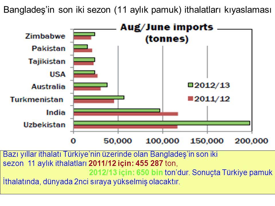 Bangladeş'in son iki sezon (11 aylık pamuk) ithalatları kıyaslaması Bazı yıllar ithalatı Türkiye'nin üzerinde olan Bangladeş'in son iki sezon 11 aylık ithalatları 2011/12 için: 455 287 ton, 2012/13 için: 650 bin ton'dur.