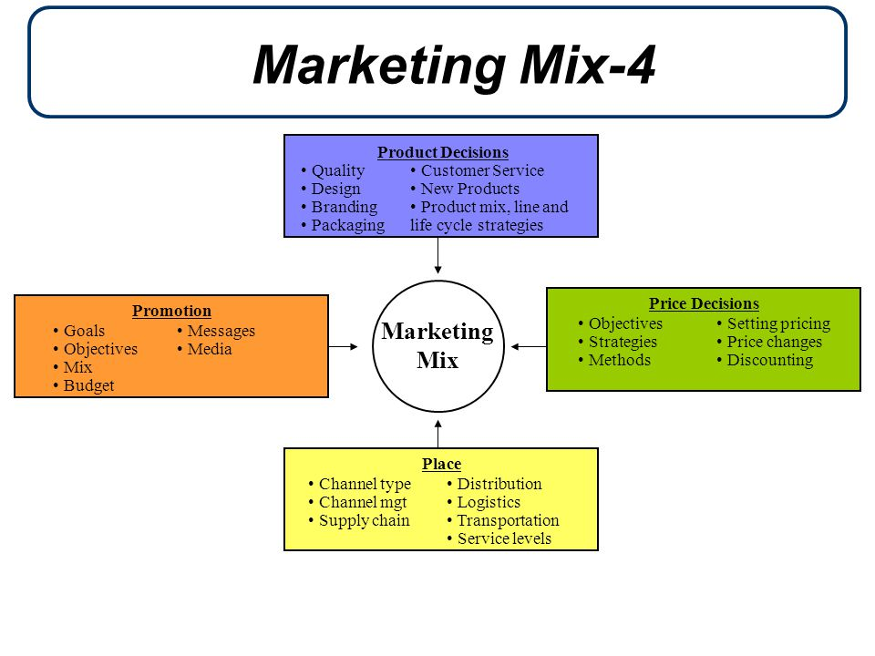 Marketing Mix-4 Marketing Mix Product Decisions Quality Design Branding Packaging Customer Service New Products Product mix, line and life cycle strategies Price Decisions Objectives Strategies Methods Setting pricing Price changes Discounting Place Channel type Channel mgt Supply chain Distribution Logistics Transportation Service levels Promotion Goals Objectives Mix Budget Messages Media