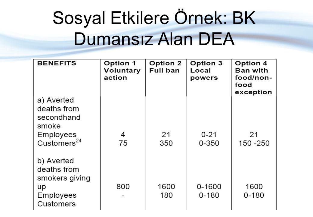 Sosyal Etkilere Örnek: BK Dumansız Alan DEA
