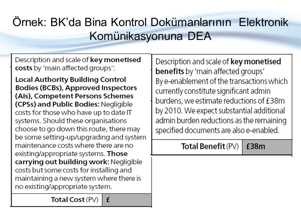 Örnek: BK'da Bina Kontrol Dokümanlarının Elektronik Komünikasyonuna DEA