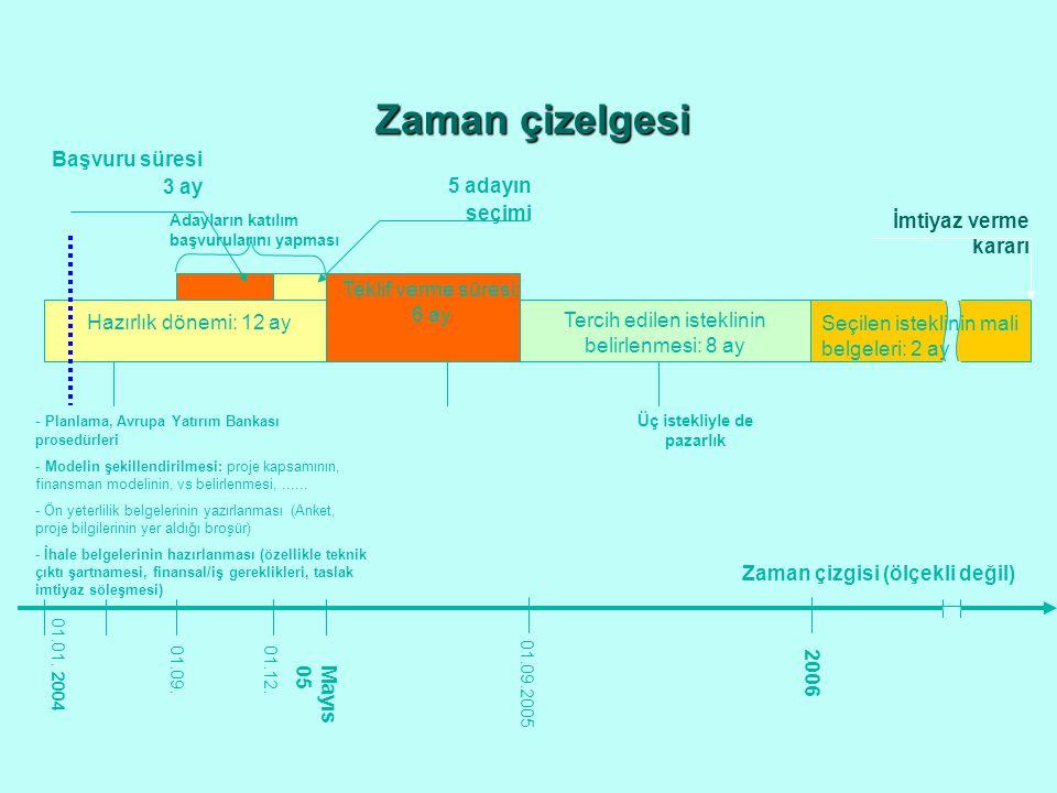 Zaman çizelgesi Mayıs 05 Tercih edilen isteklinin belirlenmesi: 8 ay Teklif verme süresi: 6 ay Hazırlık dönemi: 12 ay - Planlama, Avrupa Yatırım Bankası prosedürleri - Modelin şekillendirilmesi: proje kapsamının, finansman modelinin, vs belirlenmesi,......