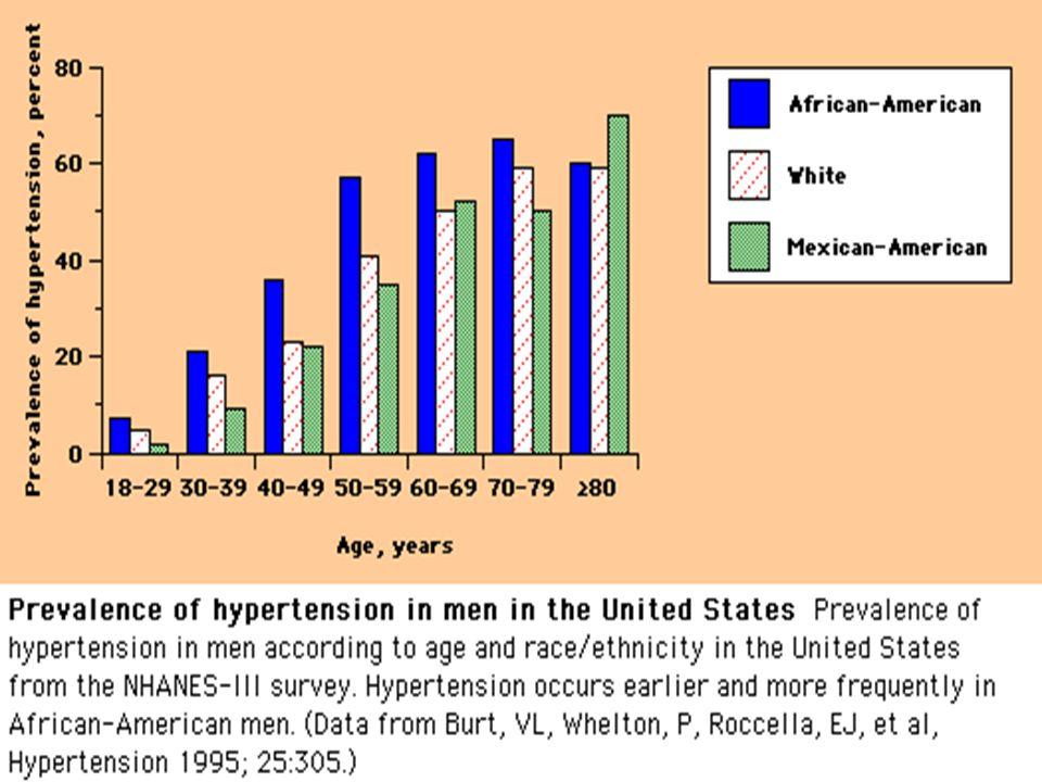 ANTİHİPERTANSİF İLK SEÇENEK OLARAK UZUN ETKİLİ KKB NİN DÜŞÜNÜLMESİ GEREKEN BAŞLICA DURUMLAR Anjina pektoris Reyno fenomeni Renal transplantasyon KOAH, astma Siyah ırk Yaşlı izole sistolik hipertansiyon Tek ilaçla etkinlik sağlanamaması