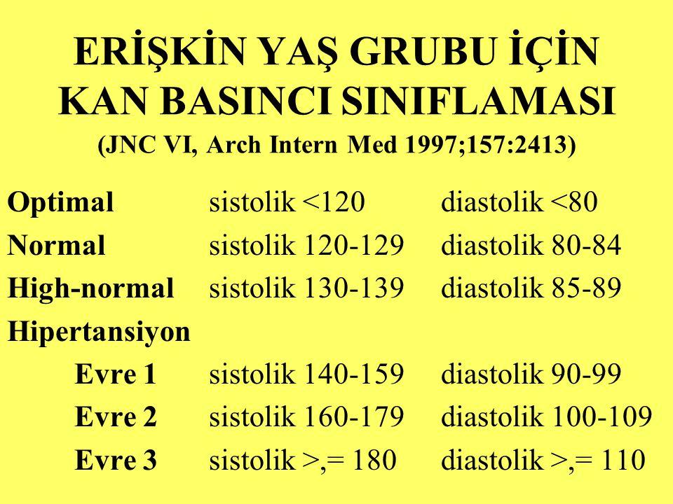ERİŞKİN YAŞ GRUBU İÇİN KAN BASINCI SINIFLAMASI (JNC VI, Arch Intern Med 1997;157:2413) Optimalsistolik <120 diastolik <80 Normalsistolik 120-129 diast