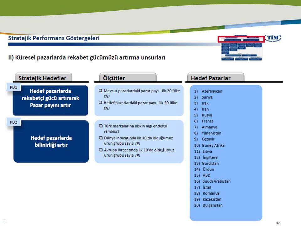Segmentasyon İSO DIŞ TİCARET OKULU 20 EKİM 2011 Satınalma Amacına Göre Pazar Bölümü: 1- Kendi ürünlerinin satışında kullanacak farklı sektördeki üreticiler 2- Ambalaj tedarikçisi olan toptancı/distribütörler 3- Ambalaj üreticisi ve ithalatçısı firmalar 4- Nihai tüketiciye direkt satış yapan perakendeciler (süpermarketler…vb) ÜreticiToptancı-distribütörAmbalaj üreticisiPerakendeci Bölge Sektör Büyüklük (çalışan sayısı/ciro vb) Yapısı (şube, çok uluslu, bağımsız) Ürün çeşitleri Hitap ettiği kitle (müşteriler) Yıllık satın alma miktarı Satınalma termini Şirketin kurumsallığı,güvenilirliği