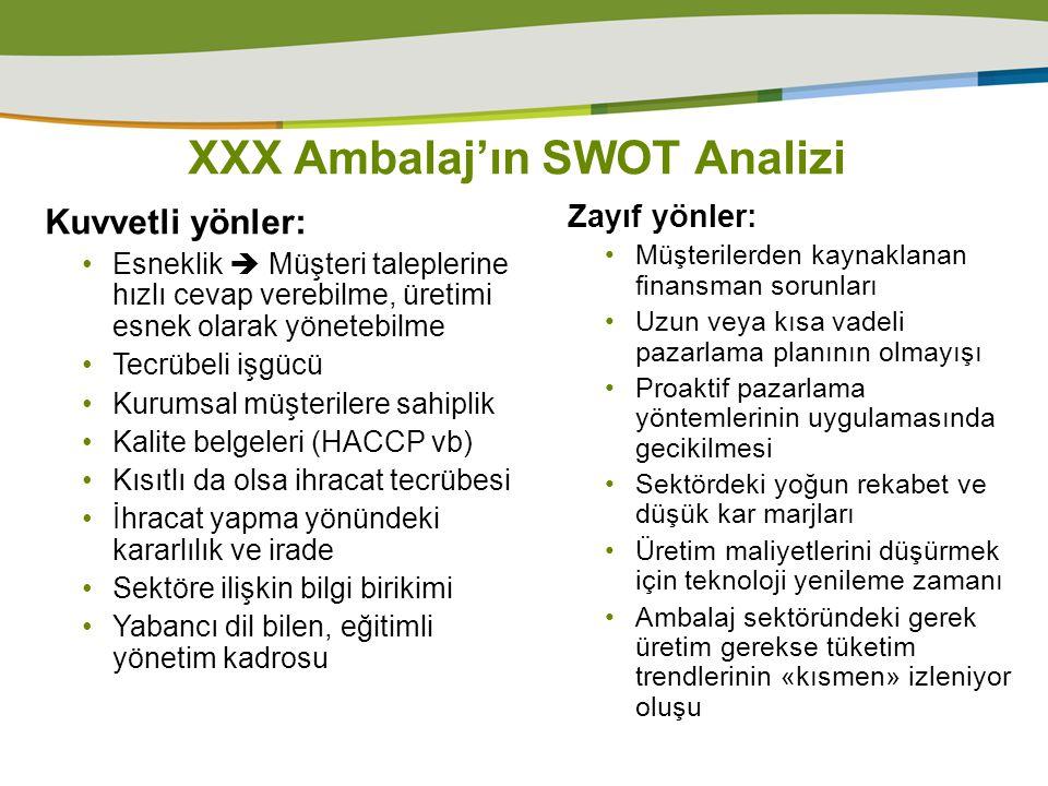 XXX Ambalaj'ın SWOT Analizi, devam Fırsatlar : Avrupa pazarlarına yakınlık Devlet destekleri İşgücü maliyetinden kaynaklanan rekabet avantajı Tehditler: Muadil olmamasına rağmen yeni ambalaj ürünlerinin kendine Pazar yaratması Dövizdeki artışlar iç Pazar için maliyetleri olumsuz etkiliyor Potansiyel dış pazarlardaki krizler/resesyonlar Ana tedarikçilerimizdeki yetersiz «hizmet ve ürün kalitesi» Ana tedarikçilerin az sayıda olması Sektörde kayıt dışı çalışan rakip firmaların haksız rekabet yaratmaları İşgücünün genel kültürünün ve işle ilgili eğitimlerinin yeterli olmayışı.