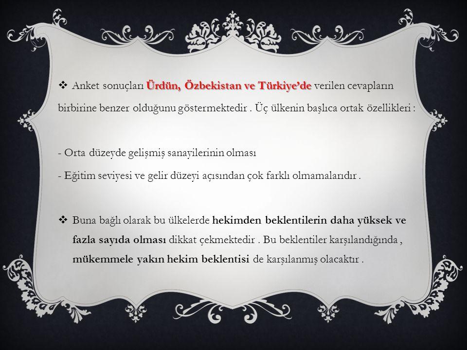 Ürdün, Özbekistan ve Türkiye'de  Anket sonuçları Ürdün, Özbekistan ve Türkiye'de verilen cevapların birbirine benzer olduğunu göstermektedir.