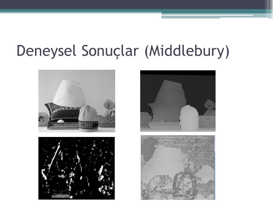 Deneysel Sonuçlar (Middlebury)