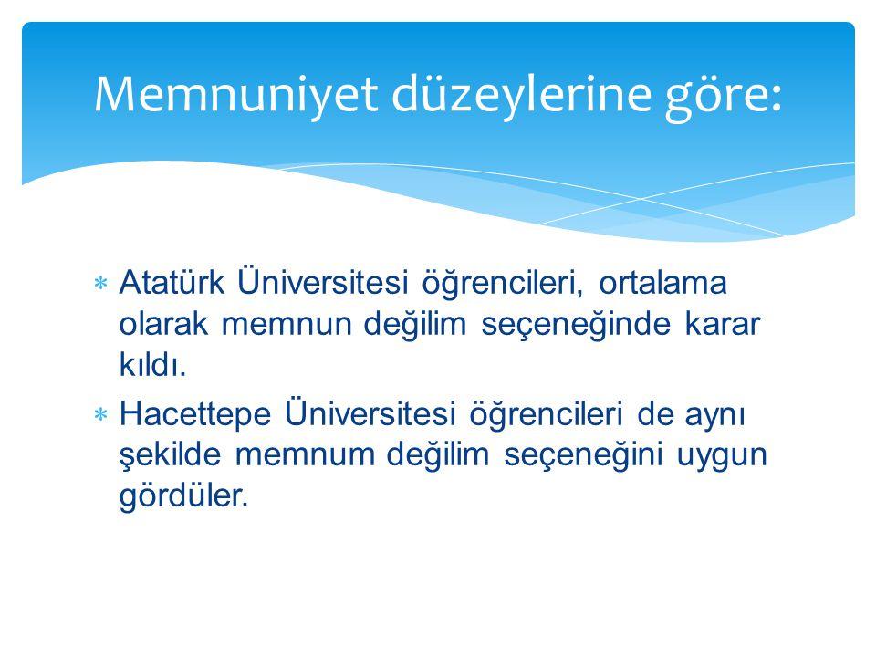 Atatürk Üniversitesi öğrencileri, ortalama olarak memnun değilim seçeneğinde karar kıldı.  Hacettepe Üniversitesi öğrencileri de aynı şekilde memnu