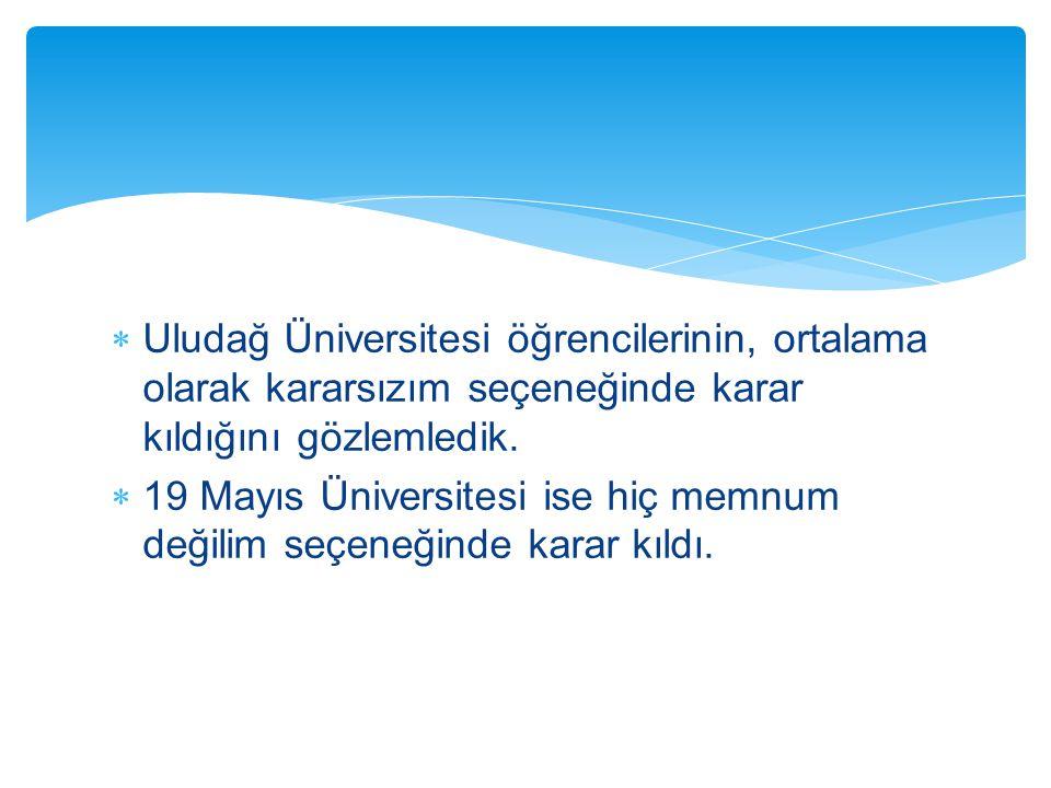  Uludağ Üniversitesi öğrencilerinin, ortalama olarak kararsızım seçeneğinde karar kıldığını gözlemledik.  19 Mayıs Üniversitesi ise hiç memnum değil