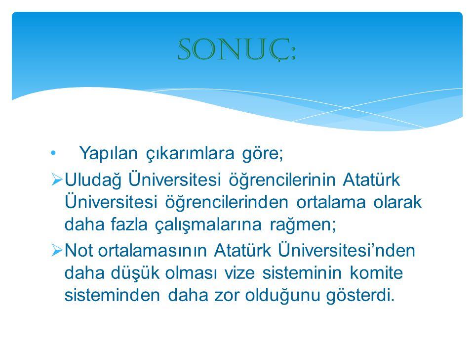 Yapılan çıkarımlara göre;  Uludağ Üniversitesi öğrencilerinin Atatürk Üniversitesi öğrencilerinden ortalama olarak daha fazla çalışmalarına rağmen; 