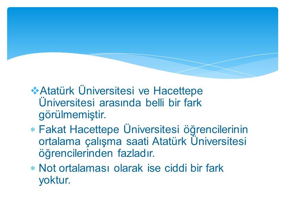  Atatürk Üniversitesi ve Hacettepe Üniversitesi arasında belli bir fark görülmemiştir.  Fakat Hacettepe Üniversitesi öğrencilerinin ortalama çalışma