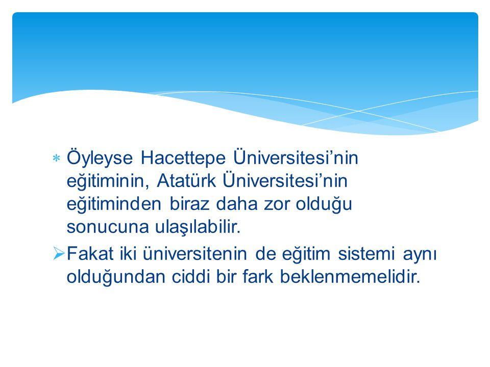  Öyleyse Hacettepe Üniversitesi'nin eğitiminin, Atatürk Üniversitesi'nin eğitiminden biraz daha zor olduğu sonucuna ulaşılabilir.  Fakat iki ünivers
