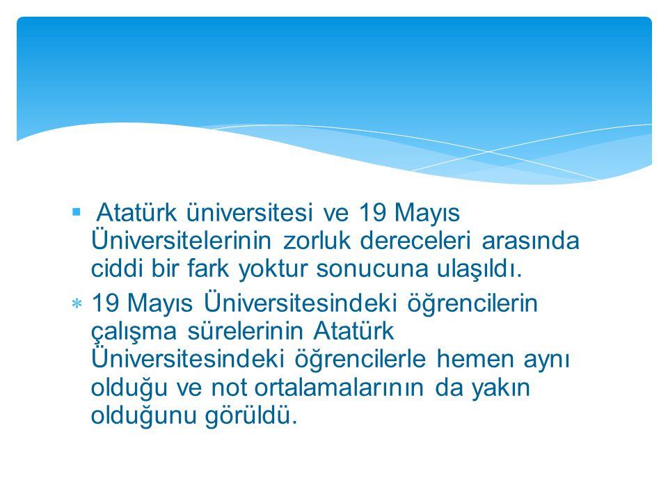  Atatürk üniversitesi ve 19 Mayıs Üniversitelerinin zorluk dereceleri arasında ciddi bir fark yoktur sonucuna ulaşıldı.  19 Mayıs Üniversitesindeki