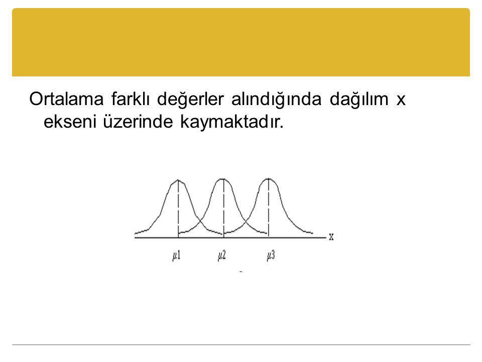 Ortalama farklı değerler alındığında dağılım x ekseni üzerinde kaymaktadır.