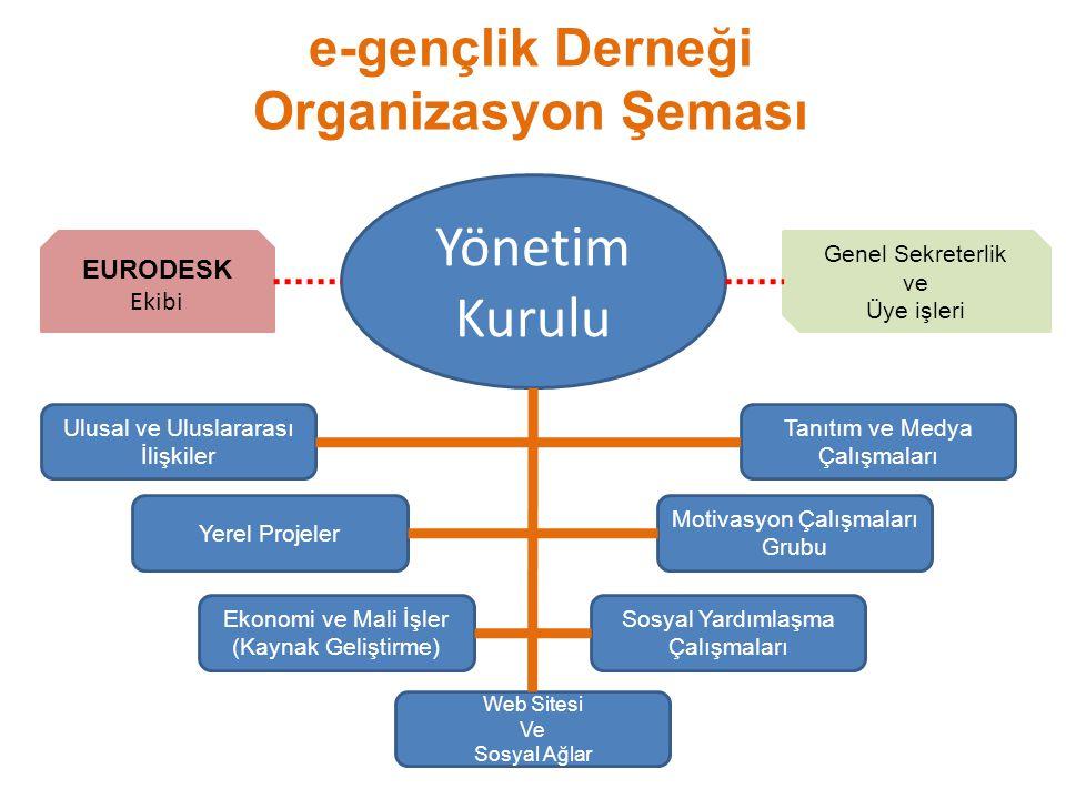 Genel Sekreterlik ve Üye işleri Yönetim Kurulu Ulusal ve Uluslararası İlişkiler Yerel Projeler Ekonomi ve Mali İşler (Kaynak Geliştirme) Motivasyon Çalışmaları Grubu Tanıtım ve Medya Çalışmaları Web Sitesi Ve Sosyal Ağlar Sosyal Yardımlaşma Çalışmaları e-gençlik Derneği Organizasyon Şeması EURODESK Ekibi