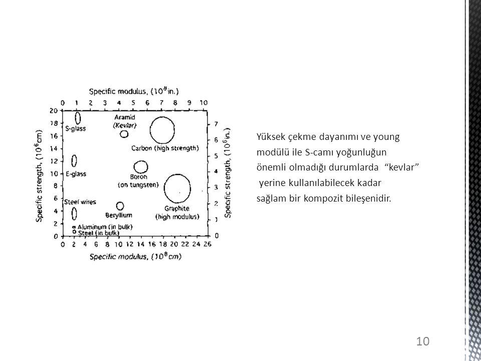 Yüksek çekme dayanımı ve young modülü ile S-camı yoğunluğun önemli olmadığı durumlarda kevlar yerine kullanılabilecek kadar sağlam bir kompozit bileşenidir.