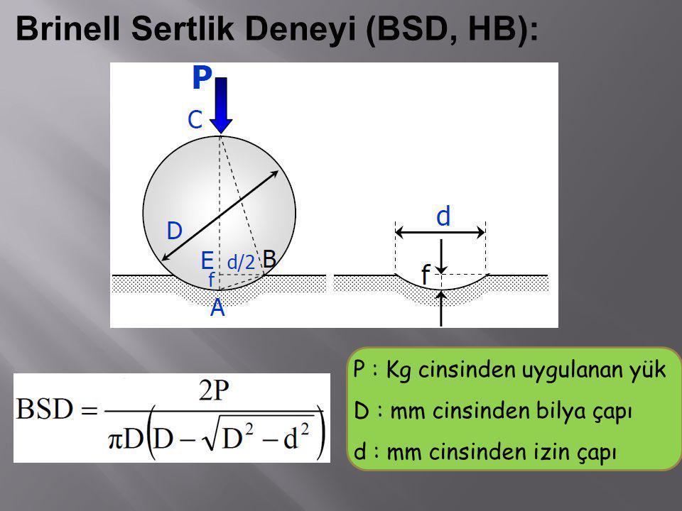 Brinell Sertlik Deneyi (BSD, HB): P : Kg cinsinden uygulanan yük D : mm cinsinden bilya çapı d : mm cinsinden izin çapı