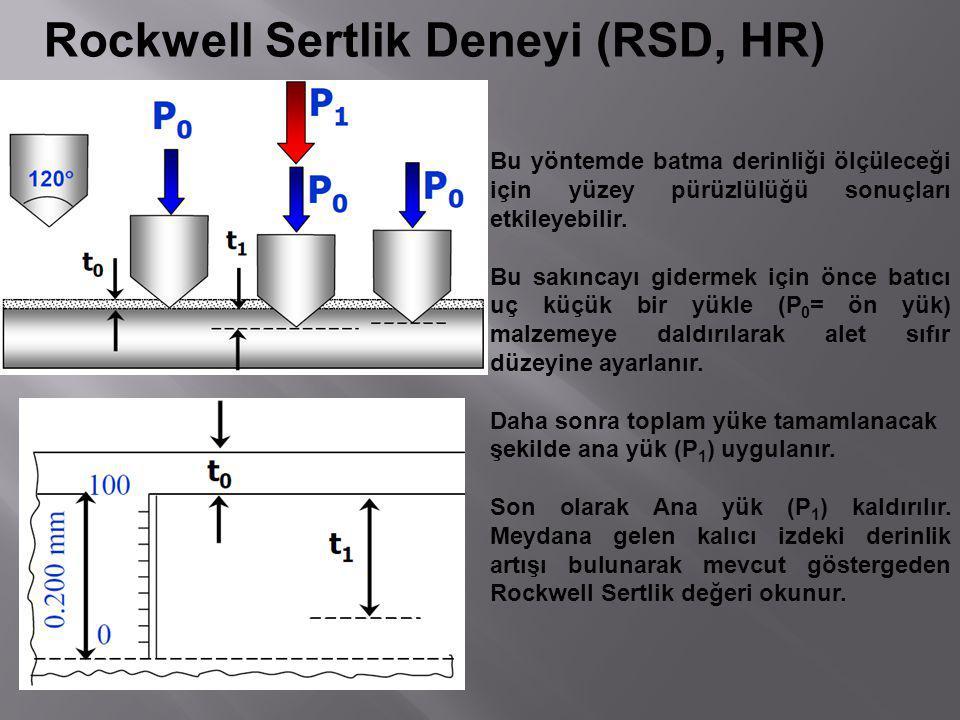 Bu yöntemde batma derinliği ölçüleceği için yüzey pürüzlülüğü sonuçları etkileyebilir. Bu sakıncayı gidermek için önce batıcı uç küçük bir yükle (P 0