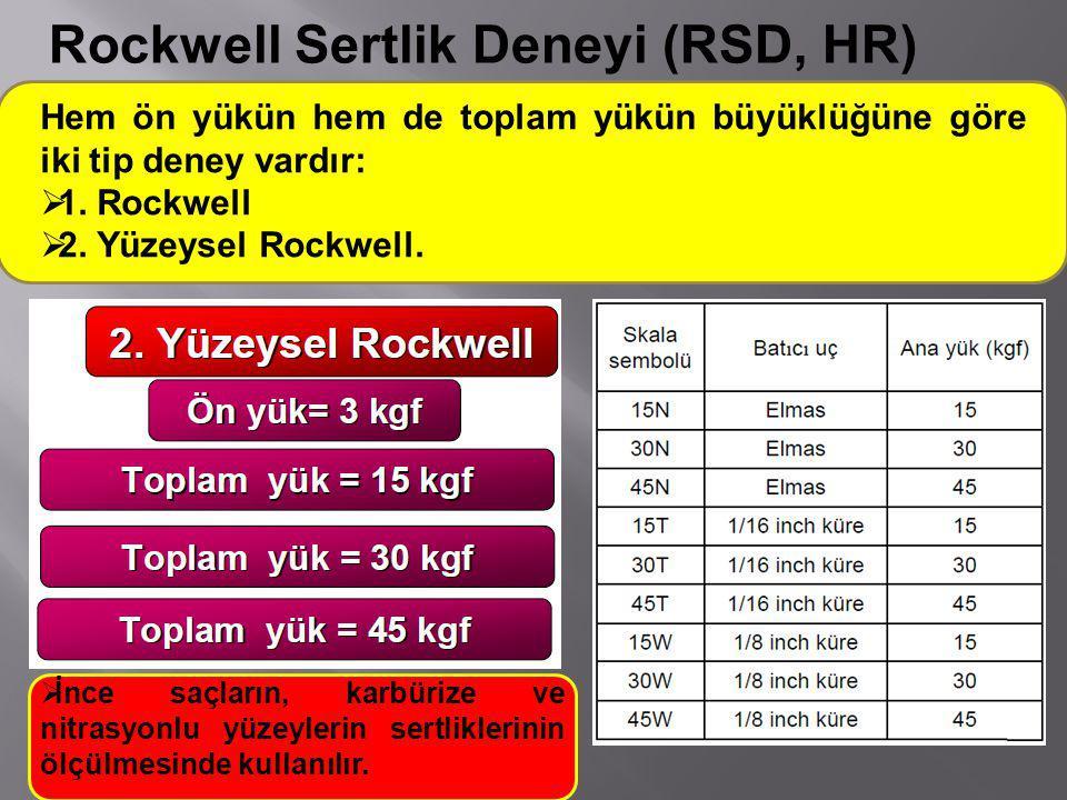 Hem ön yükün hem de toplam yükün büyüklüğüne göre iki tip deney vardır:  1. Rockwell  2. Yüzeysel Rockwell.  İnce saçların, karbürize ve nitrasyonl