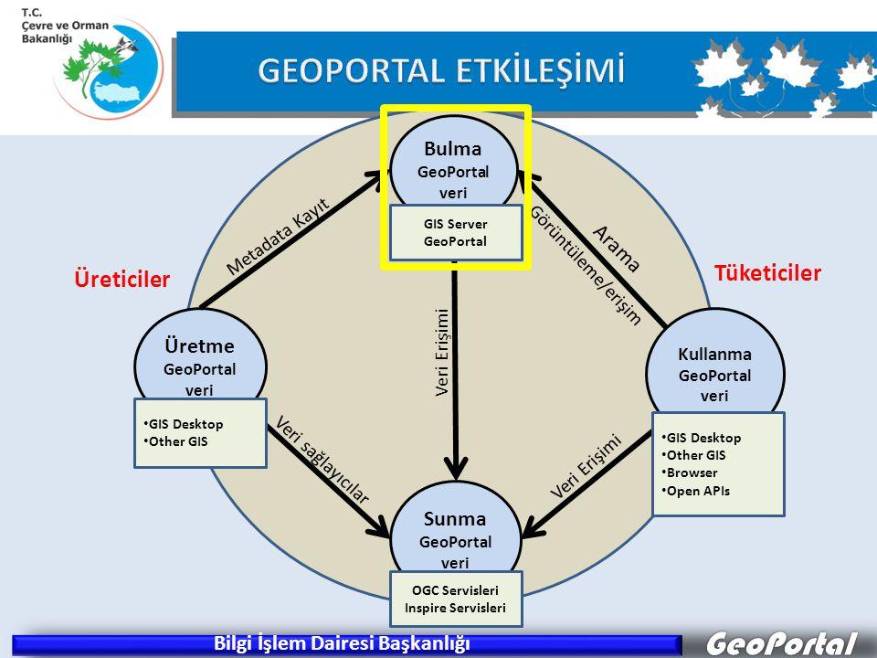 GeoPortal Sunma GeoPortal veri Kullanma GeoPortal veri Üretme GeoPortal veri Bulma GeoPortal veri Arama Görüntüleme/erişim Metadata Kayıt Veri sağlayıcılar Veri Erişimi GIS Server GeoPortal OGC Servisleri Inspire Servisleri Tüketiciler Üreticiler GIS Desktop Other GIS Browser Open APIs GIS Desktop Other GIS Bilgi İşlem Dairesi Başkanlığı