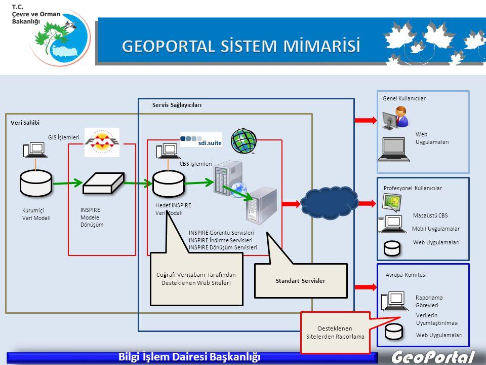 GeoPortal Kurumiçi Veri Modeli INSPIRE Modele Dönüşüm GIS İşlemleri Coğrafi Veritabanı Tarafından Desteklenen Web Siteleri Standart Servisler Servis Sağlayıcıları Genel Kullanıcılar Web Uygulamaları Profesyonel Kullanıcılar Masaüstü CBS Mobil Uygulamalar Web Uygulamaları Avrupa Komitesi Raporlama Görevleri Verilerin Uyumlaştırılması Web Uygulamaları Desteklenen Sitelerden Raporlama Veri Sahibi CBS İşlemleri Hedef INSPIRE VeriModeli INSPIRE Görüntü Servisleri INSPIRE İndirme Servisleri INSPIRE Dönüşüm Servisleri Bilgi İşlem Dairesi Başkanlığı