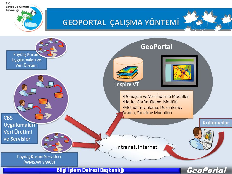 GeoPortal Dönüşüm ve Veri İndirme Modülleri Harita Görüntüleme Modülü Metada Yayınlama, Düzenleme, Arama, Yönetme Modülleri Dönüşüm ve Veri İndirme Modülleri Harita Görüntüleme Modülü Metada Yayınlama, Düzenleme, Arama, Yönetme Modülleri GeoPortal Inspire VT CBS Uygulamaları Veri Üretimi ve Servisler Paydaş Kurum Uygulamaları ve Veri Üretimi Paydaş Kurum Servisleri (WMS,WFS,WCS) Intranet, Internet Kullanıcılar Dönüşüm ve entegrasyon Bilgi İşlem Dairesi Başkanlığı