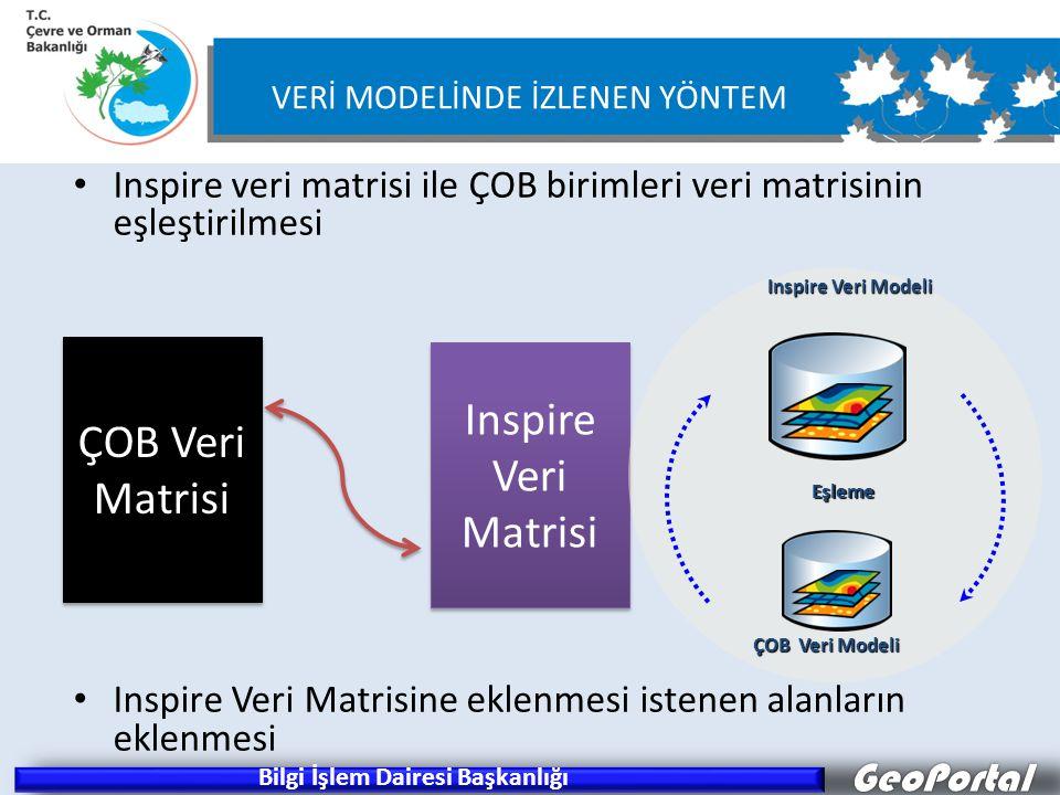 Inspire veri matrisi ile ÇOB birimleri veri matrisinin eşleştirilmesi Inspire Veri Matrisine eklenmesi istenen alanların eklenmesi Inspire Veri Matrisi ÇOB Veri Matrisi Inspire Veri Modeli ÇOB Veri Modeli Eşleme GeoPortal VERİ MODELİNDE İZLENEN YÖNTEM Bilgi İşlem Dairesi Başkanlığı