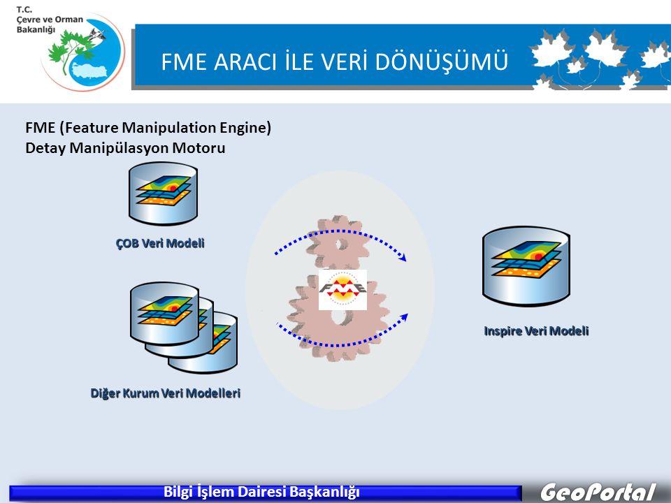 GeoPortal FME ARACI İLE VERİ DÖNÜŞÜMÜ Inspire Veri Modeli Diğer Kurum Veri Modelleri FME (Feature Manipulation Engine) Detay Manipülasyon Motoru Bilgi İşlem Dairesi Başkanlığı
