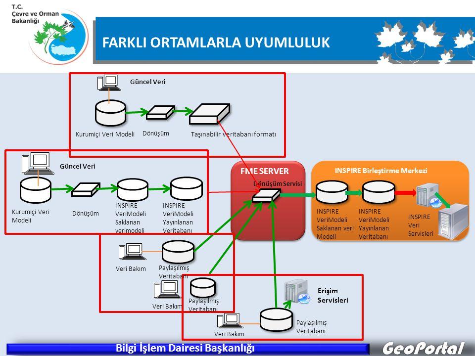 GeoPortal Güncel Veri Dönüşüm Taşınabilir veritabanı formatı Güncel Veri Dönüşüm INSPIRE VeriModeli Saklanan verimodeli INSPIRE VeriModeli Yayınlanan Veritabanı Veri Bakım Dönüşüm Servisi FME SERVER INSPIRE Birleştirme Merkezi Erişim Servisleri Paylaşılmış Veritabanı Kurumiçi Veri Modeli INSPIRE VeriModeli Saklanan veri Modeli INSPIRE VeriModeli Yayınlanan Veritabanı INSPIRE Veri Servisleri FARKLI ORTAMLARLA UYUMLULUK Bilgi İşlem Dairesi Başkanlığı