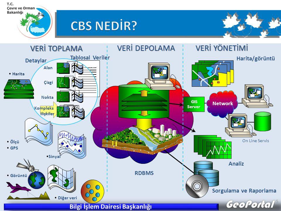 GeoPortal 5 On Line Servis Analiz Harita/görüntü Sorgulama ve Raporlama Network GIS Server Detaylar Kurallar Alan Çizgi Nokta Kompleks ilişkiler Harita Tablosal Veriler Görüntü Diğer veri Sinyal Ölçü GPS VERİ TOPLAMA VERİ DEPOLAMA VERİ YÖNETİMİ RDBMS