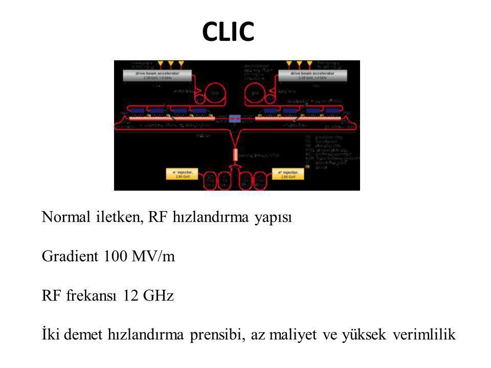 CLIC Normal iletken, RF hızlandırma yapısı Gradient 100 MV/m RF frekansı 12 GHz İki demet hızlandırma prensibi, az maliyet ve yüksek verimlilik