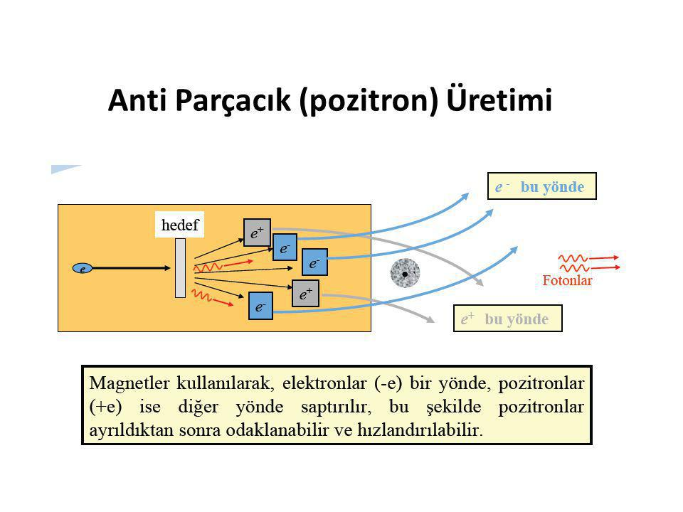 Anti Parçacık (pozitron) Üretimi
