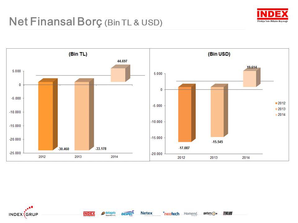 Net Finansal Borç (Bin TL & USD)