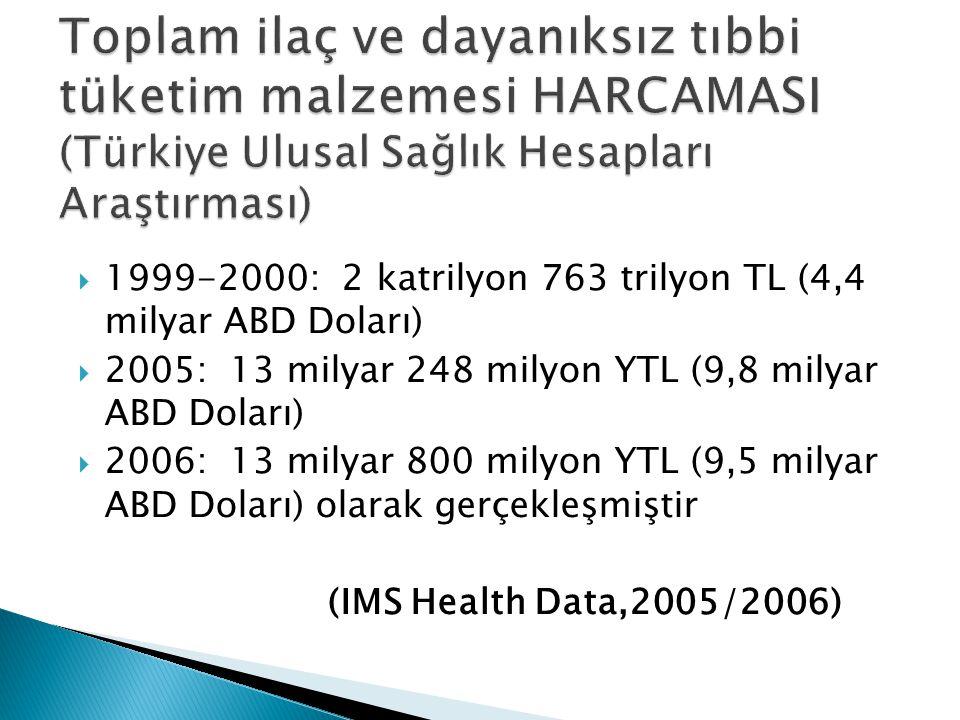  1999-2000: 2 katrilyon 763 trilyon TL (4,4 milyar ABD Doları)  2005: 13 milyar 248 milyon YTL (9,8 milyar ABD Doları)  2006: 13 milyar 800 milyon