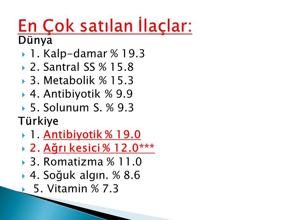 Dünya  1. Kalp-damar % 19.3  2. Santral SS % 15.8  3. Metabolik % 15.3  4. Antibiyotik % 9.9  5. Solunum S. % 9.3 Türkiye  1. Antibiyotik % 19.0