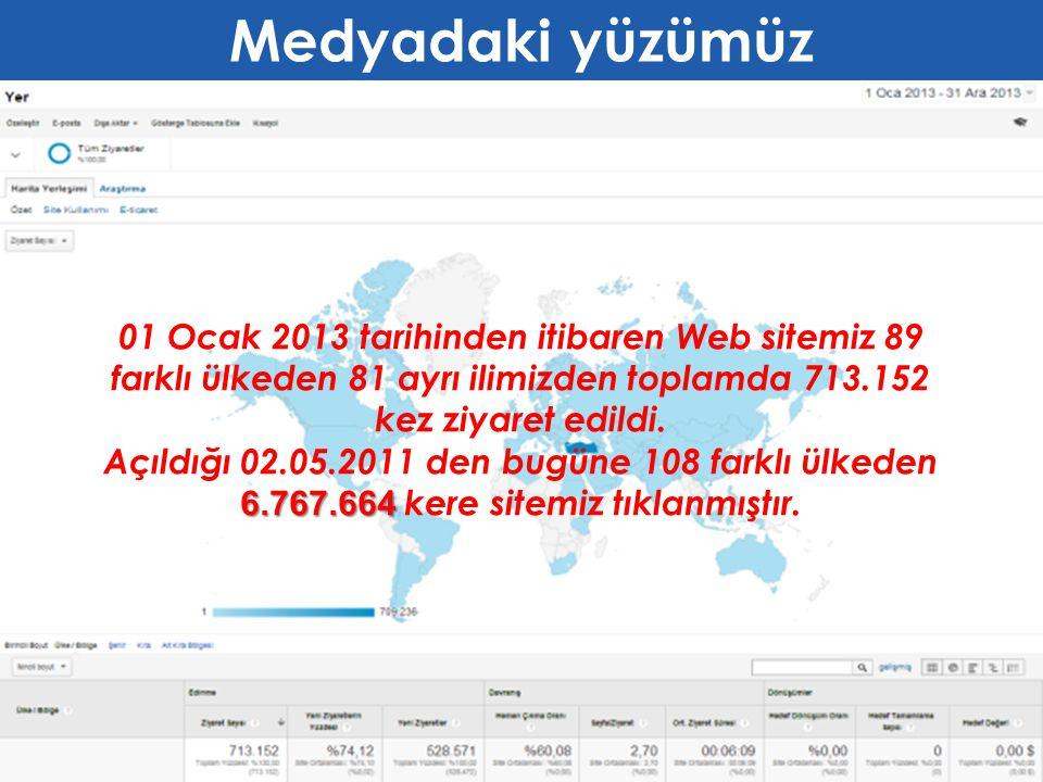 01 Ocak 2013 tarihinden itibaren Web sitemiz 89 farklı ülkeden 82 ayrı şehirden toplamda 713.152 kez ziyaret edildi. Açıldığı 02.05.2011 den bugüne 10