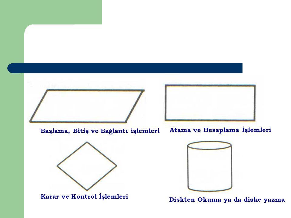 Başlama, Bitiş ve Bağlantı işlemleri Atama ve Hesaplama İşlemleri Karar ve Kontrol İşlemleri Diskten Okuma ya da diske yazma