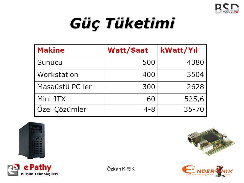 Özkan KIRIK Güç Tüketimi MakineWatt/SaatkWatt/Yıl Sunucu5004380 Workstation4003504 Masaüstü PC ler3002628 Mini-ITX60525,6 Özel Çözümler4-835-70