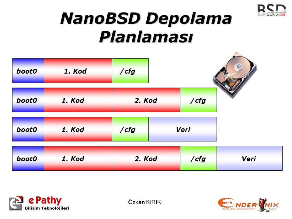 Özkan KIRIK NanoBSD Depolama Planlaması 1. Kod/cfg 1. Kod 2. Kod /cfg1. Kod2. Kod Veri boot0