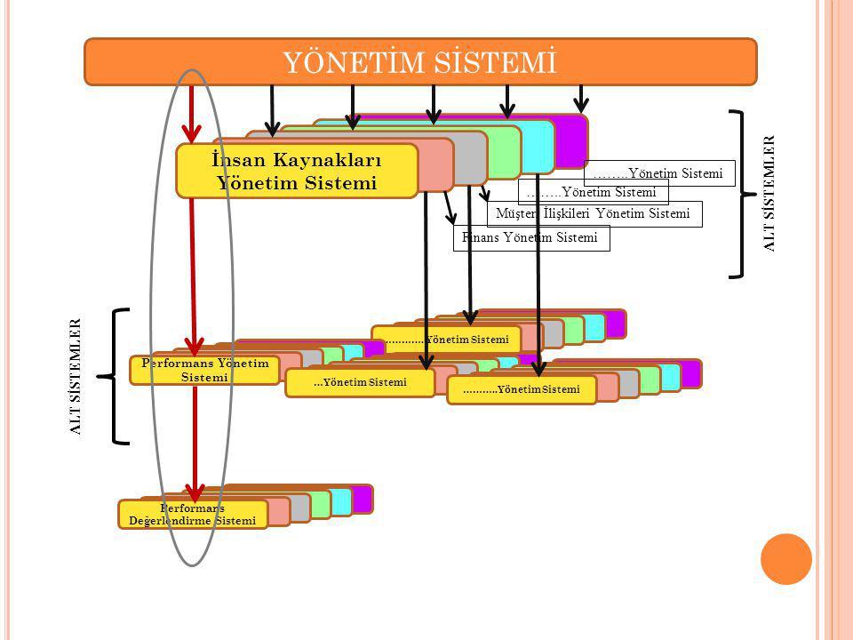 Müşteri İlişkileri Yönetim Sistemi …………. Yönetim Sistemi YÖNETİM SİSTEMİ Sistemi İnsan Kaynakları Yönetim Sistemi ALT SİSTEMLER Performans Yönetim Sis