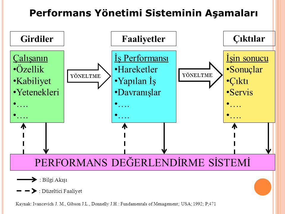Performans Yönetimi Sisteminin Aşamaları FaaliyetlerGirdiler Çıktılar Çalışanın Özellik Kabiliyet Yetenekleri …. İş Performansı Hareketler Yapılan İş