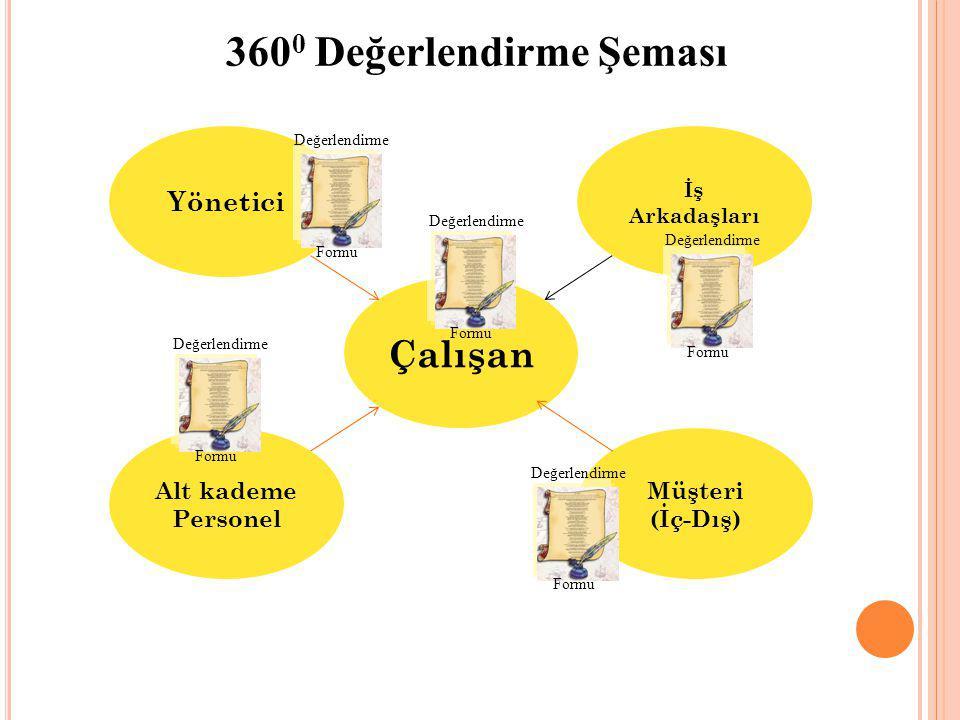 360 0 Değerlendirme Şeması Çalışan Yönetici İş Arkadaşları Alt kademe Personel Müşteri (İç-Dış) Değerlendirme Formu Değerlendirme Formu Değerlendirme Formu Değerlendirme Formu Değerlendirme Formu