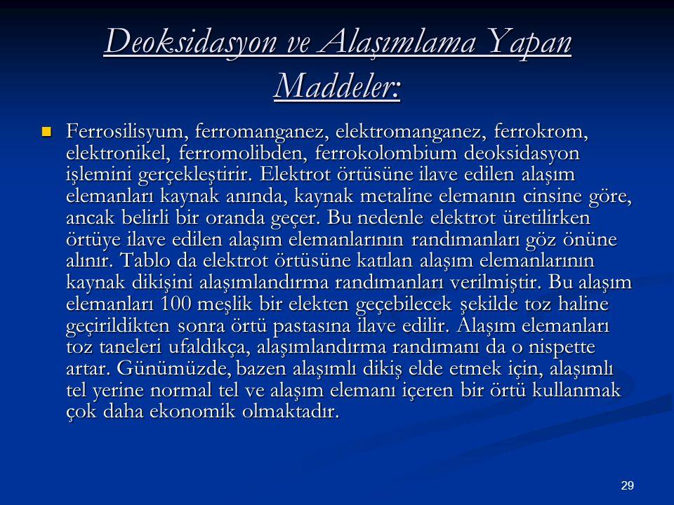 29 Deoksidasyon ve Alaşımlama Yapan Maddeler: Ferrosilisyum, ferromanganez, elektromanganez, ferrokrom, elektronikel, ferromolibden, ferrokolombium de
