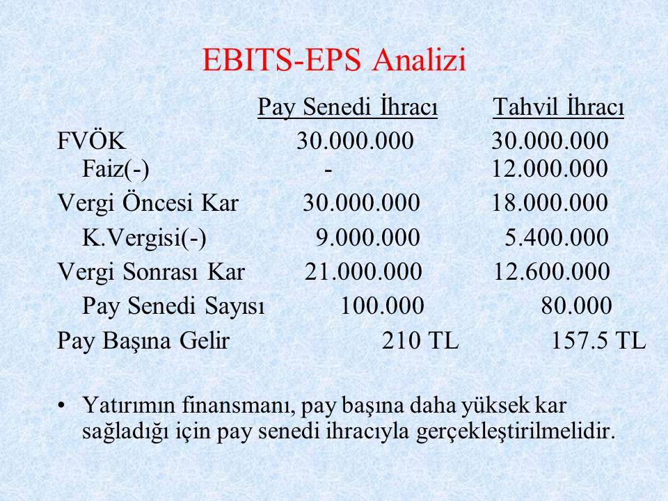 EBITS-EPS Analizi Pay Senedi İhracı Tahvil İhracı FVÖK 30.000.000 30.000.000 Faiz(-)- 12.000.000 Vergi Öncesi Kar 30.000.000 18.000.000 K.Vergisi(-) 9.000.000 5.400.000 Vergi Sonrası Kar 21.000.000 12.600.000 Pay Senedi Sayısı 100.000 80.000 Pay Başına Gelir 210 TL 157.5 TL Yatırımın finansmanı, pay başına daha yüksek kar sağladığı için pay senedi ihracıyla gerçekleştirilmelidir.